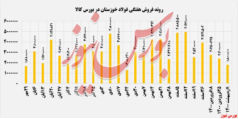 روند  فروش هفتگی فولاد خوزستان+بورس نیوز