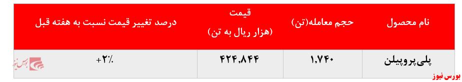 گزارش عملکرد شازند+بورس نیوز