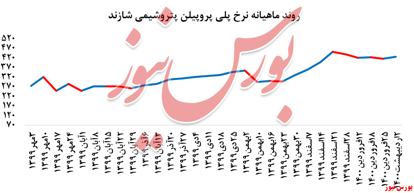 نمودار نرخ ماهیانه شازند+بورس نیوز