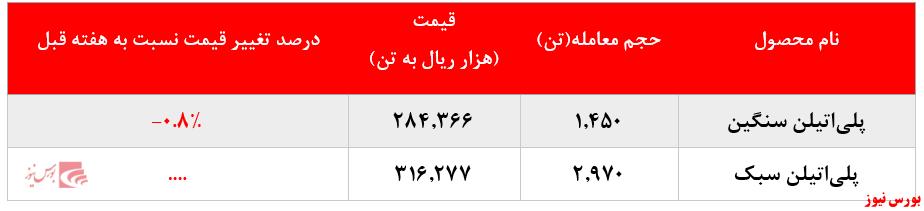 حجم معاملات شکبیر+بورس نیوز