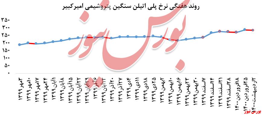 روند هفتگی شکبیر+بورس نیوز