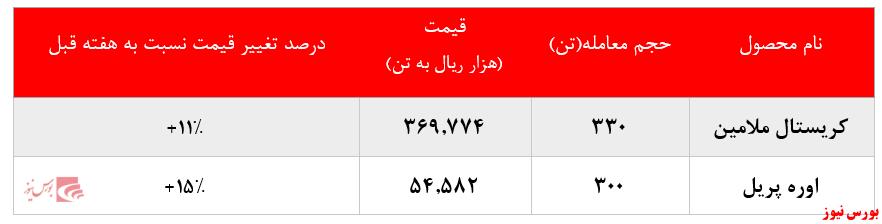 گزارش عملکرد خراسان+بورس نیوز