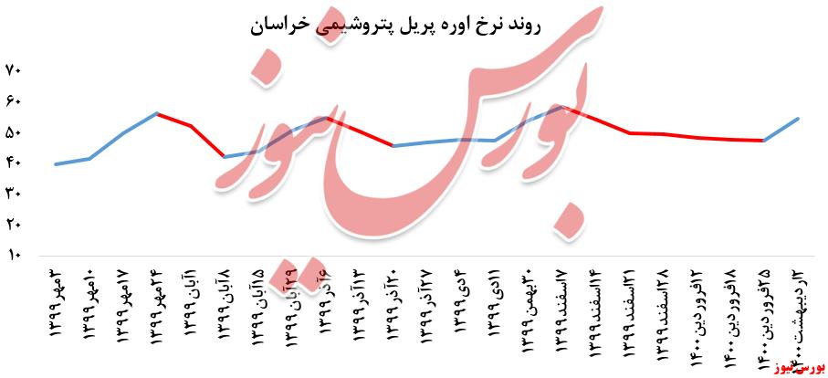 روند نرخ اوره خراسان+بورس نیوز
