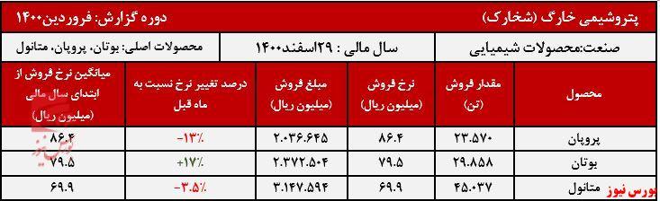 عملکرد ماهانه شخارک+بورس نیوز