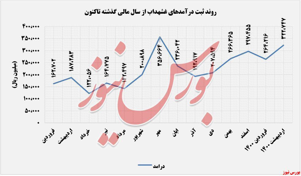 روند درآمدهای غشهداب+بورس نیوز