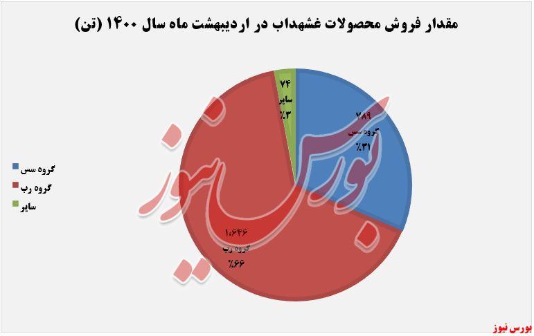 فروش محصولات غشهداب در اردیبهشت+بورس نیوز