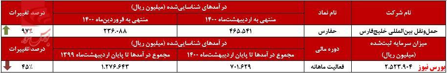 عملکرد ماهانه حفارس+بورس نیوز