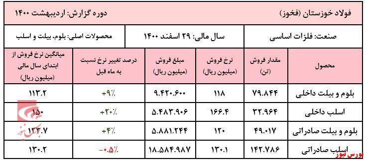 عملکرد سالانه فخوز+بورس نیوز