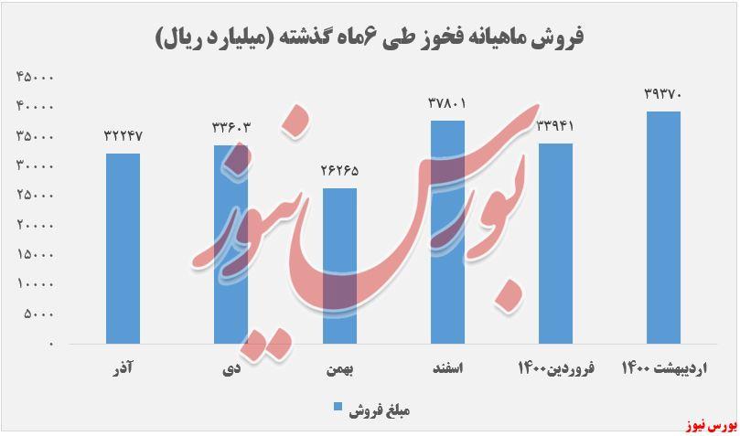 نرخ فروش 6 ماهه گذشته فخوز+بورس نیوز