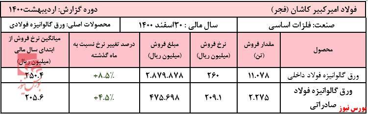 عملکرد ماهانه فجر+بورس نیوز
