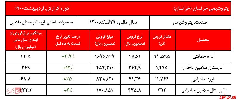 گزارش خراسان+بورس نیوز