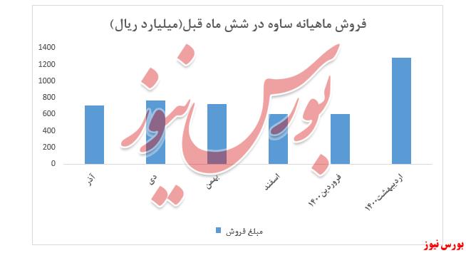 نمودار فروش ماهیانه ساوه+بورس نیوز
