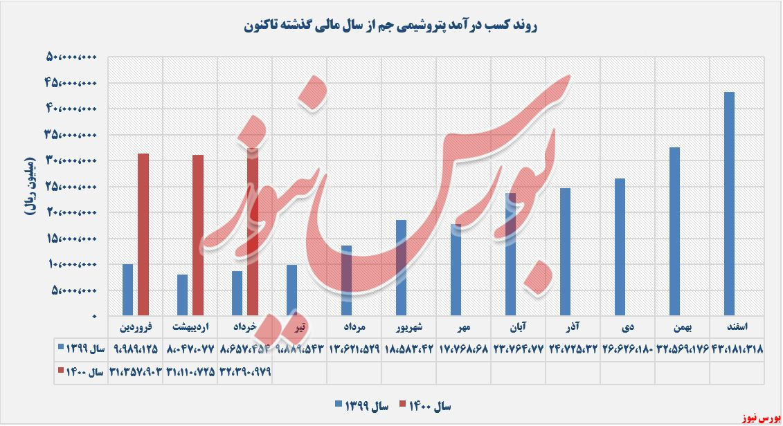 روند کسب درامدهای جم در خردادماه+بورس نیوز