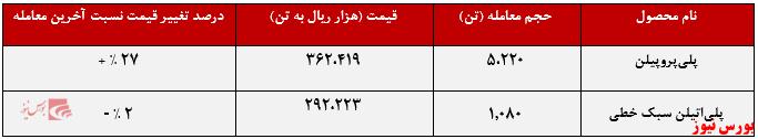 عملکرد هفتگی شاراک+بورس نیوز