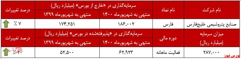 عملکرد ماهانه صنایع پتروشیمی خلیجفارس+بورس نیوز